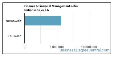 Finance & Financial Management Jobs Nationwide vs. LA