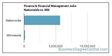 Finance & Financial Management Jobs Nationwide vs. MN