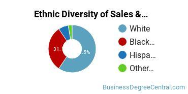 General Sales & Marketing Majors in AL Ethnic Diversity Statistics