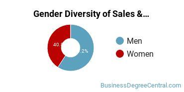 General Sales & Marketing Majors in AL Gender Diversity Statistics