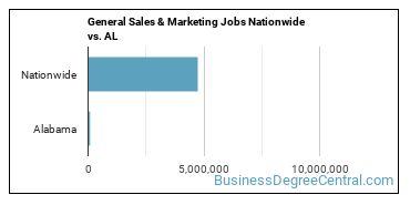 General Sales & Marketing Jobs Nationwide vs. AL