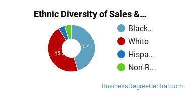 General Sales & Marketing Majors in AR Ethnic Diversity Statistics