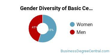Gender Diversity of Basic Certificates in Sales & Marketing