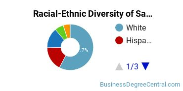 Racial-Ethnic Diversity of Sales & Marketing Basic Certificate Students