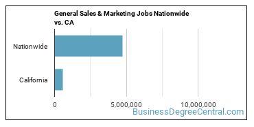 General Sales & Marketing Jobs Nationwide vs. CA