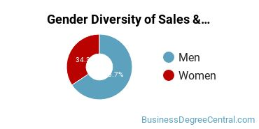 General Sales & Marketing Majors in CT Gender Diversity Statistics