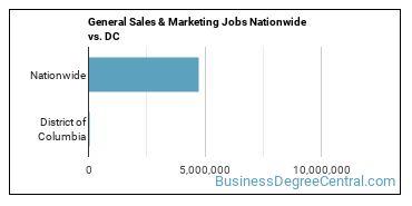 General Sales & Marketing Jobs Nationwide vs. DC