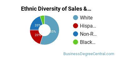 General Sales & Marketing Majors in FL Ethnic Diversity Statistics