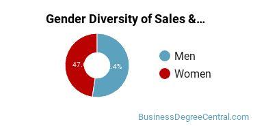 General Sales & Marketing Majors in FL Gender Diversity Statistics