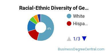 Racial-Ethnic Diversity of General Sales, Distribution, and Marketing Operations Students with Bachelor's Degrees