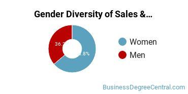 General Sales & Marketing Majors in GA Gender Diversity Statistics
