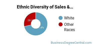 General Sales & Marketing Majors in KY Ethnic Diversity Statistics