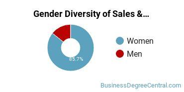 General Sales & Marketing Majors in KY Gender Diversity Statistics