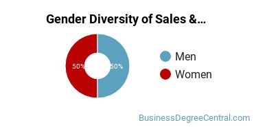 General Sales & Marketing Majors in MD Gender Diversity Statistics