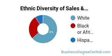 General Sales & Marketing Majors in MA Ethnic Diversity Statistics