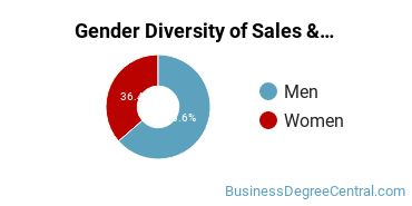 General Sales & Marketing Majors in MA Gender Diversity Statistics