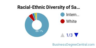 Racial-Ethnic Diversity of Sales & Marketing Master's Degree Students