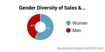 General Sales & Marketing Majors in MO Gender Diversity Statistics
