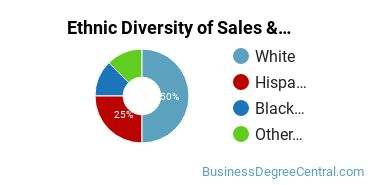 General Sales & Marketing Majors in NV Ethnic Diversity Statistics