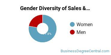 General Sales & Marketing Majors in NV Gender Diversity Statistics
