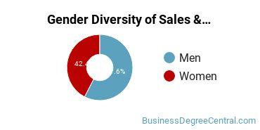 General Sales & Marketing Majors in NH Gender Diversity Statistics