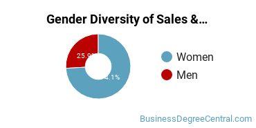 General Sales & Marketing Majors in NC Gender Diversity Statistics