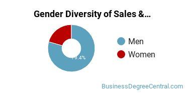 General Sales & Marketing Majors in ND Gender Diversity Statistics