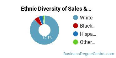 General Sales & Marketing Majors in OH Ethnic Diversity Statistics