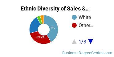General Sales & Marketing Majors in OK Ethnic Diversity Statistics