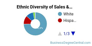 General Sales & Marketing Majors in OR Ethnic Diversity Statistics