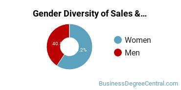 General Sales & Marketing Majors in OR Gender Diversity Statistics