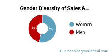General Sales & Marketing Majors in PA Gender Diversity Statistics