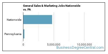 General Sales & Marketing Jobs Nationwide vs. PA