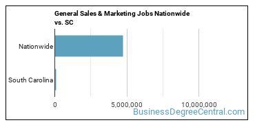General Sales & Marketing Jobs Nationwide vs. SC