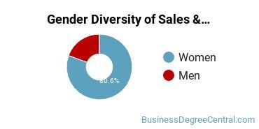 General Sales & Marketing Majors in SD Gender Diversity Statistics