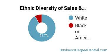 General Sales & Marketing Majors in TN Ethnic Diversity Statistics