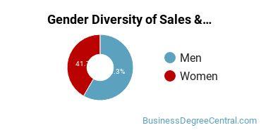 General Sales & Marketing Majors in TN Gender Diversity Statistics