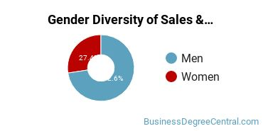 General Sales & Marketing Majors in TX Gender Diversity Statistics