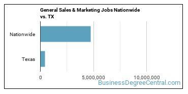 General Sales & Marketing Jobs Nationwide vs. TX