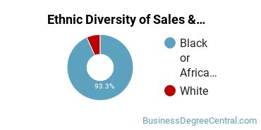 General Sales & Marketing Majors in VA Ethnic Diversity Statistics