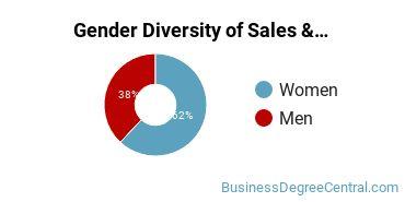General Sales & Marketing Majors in WA Gender Diversity Statistics