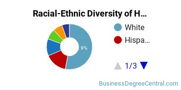 Racial-Ethnic Diversity of Hospitality Students with Bachelor's Degrees