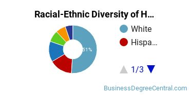 Racial-Ethnic Diversity of Hotel & Restaurant Management Students with Bachelor's Degrees