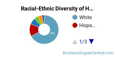 Racial-Ethnic Diversity of Hotel, Motel, and Restaurant Management Students with Bachelor's Degrees