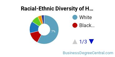 Racial-Ethnic Diversity of HR Students with Bachelor's Degrees