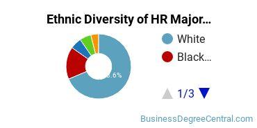 Human Resource Management Majors in IN Ethnic Diversity Statistics