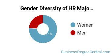 Human Resource Management Majors in IN Gender Diversity Statistics