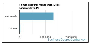 Human Resource Management Jobs Nationwide vs. IN