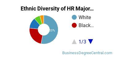 Human Resource Management Majors in MN Ethnic Diversity Statistics