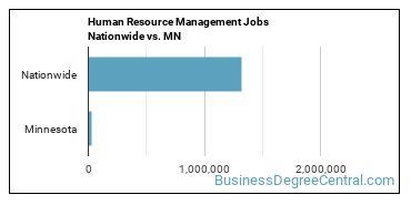 Human Resource Management Jobs Nationwide vs. MN